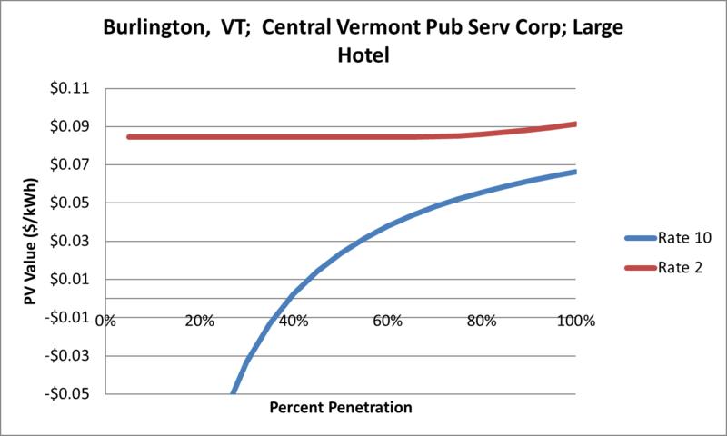 File:SVLargeHotel Burlington VT Central Vermont Pub Serv Corp.png