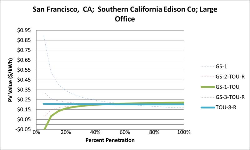 File:SVLargeOffice San Francisco CA Southern California Edison Co.png