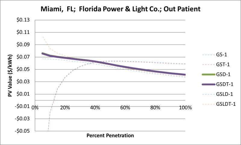 File:SVOutPatient Miami FL Florida Power & Light Co..png