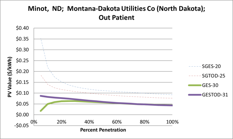 File:SVOutPatient Minot ND Montana-Dakota Utilities Co (North Dakota).png