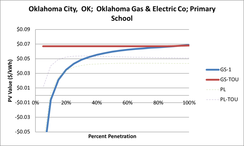 File:SVPrimarySchool Oklahoma City OK Oklahoma Gas & Electric Co.png