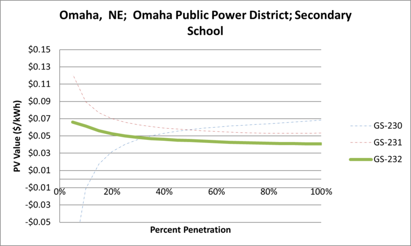 File:SVSecondarySchool Omaha NE Omaha Public Power District.png