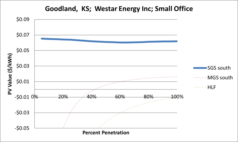 File:SVSmallOffice Goodland KS Westar Energy Inc.png