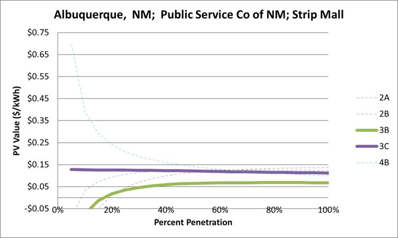 File:SVStripMall Albuquerque NM Public Service Co of NM.png