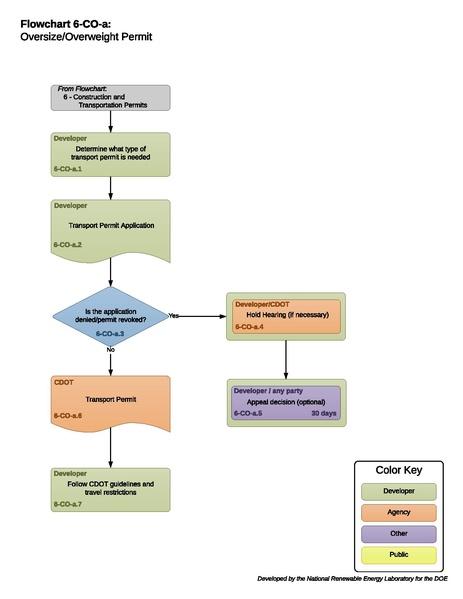 File:06COAExtraLegalVehiclePermittingProcess.pdf