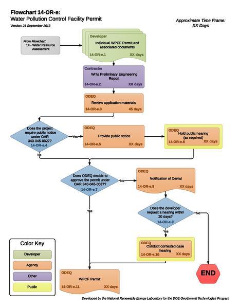 File:14OREWaterPollutionControlFacilityPermit.pdf