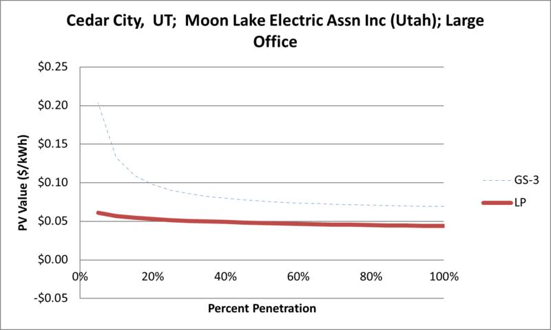 File:SVLargeOffice Cedar City UT Moon Lake Electric Assn Inc (Utah).png