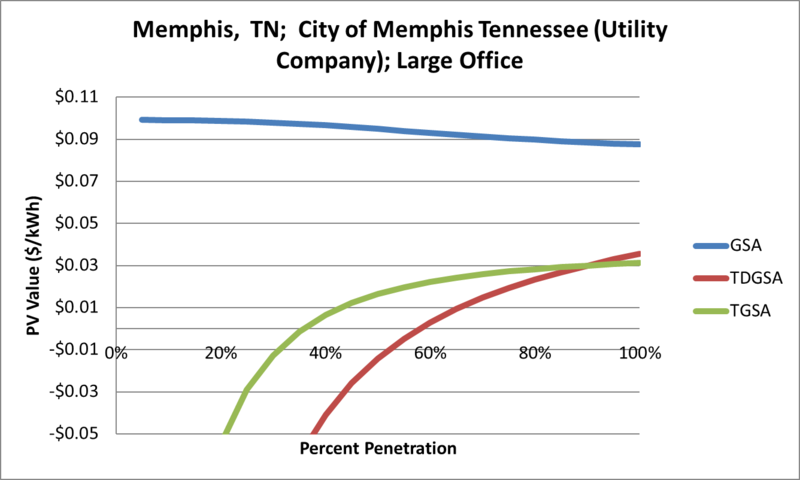 File:SVLargeOffice Memphis TN City of Memphis Tennessee (Utility Company).png