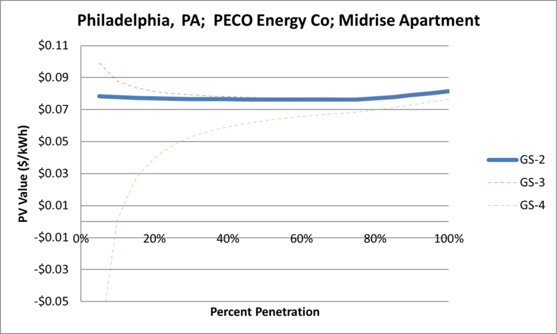 File:SVMidriseApartment Philadelphia PA PECO Energy Co.png