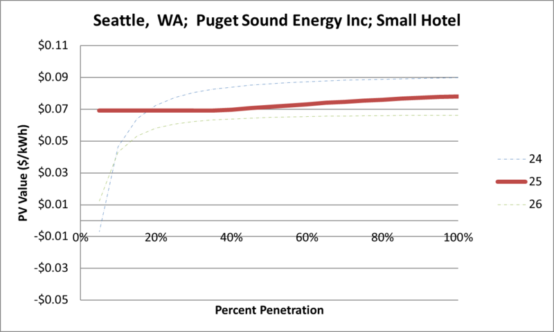 File:SVSmallHotel Seattle WA Puget Sound Energy Inc.png