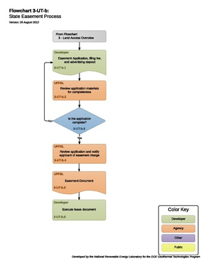 03UTBStateEasementProcess.pdf