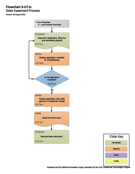 File:03UTBStateEasementProcess.pdf
