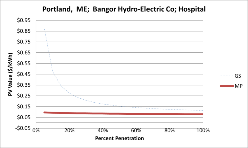 File:SVHospital Portland ME Bangor Hydro-Electric Co.png
