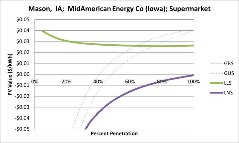 File:SVSupermarket Mason IA MidAmerican Energy Co (Iowa).png
