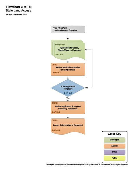 File:03MTBStateLandAccess (1).pdf