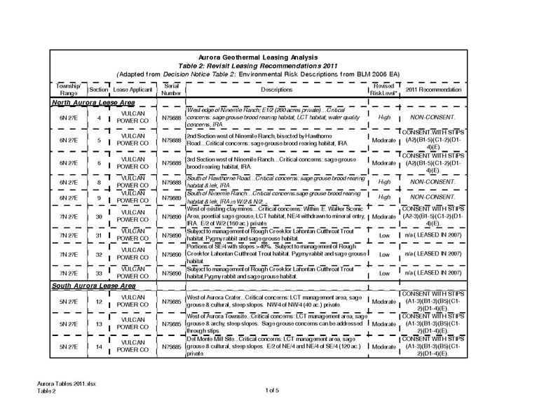 File:EA-NV-030-06-025 Table 2 - Revisit Leasing Recommendations 2011.pdf