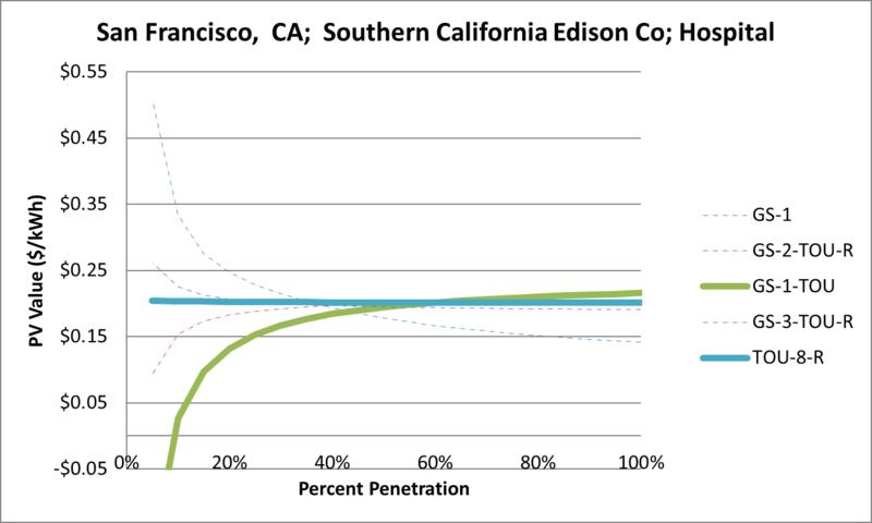 File:SVHospital San Francisco CA Southern California Edison Co.png