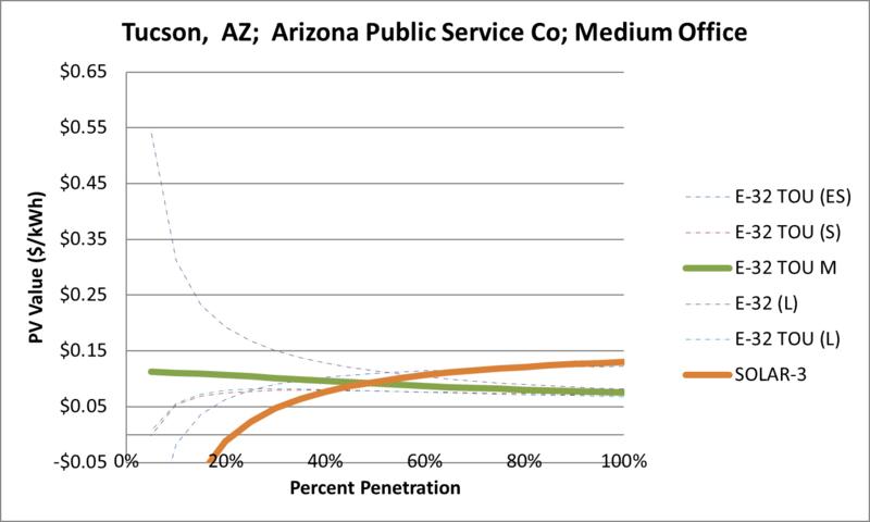 File:SVMediumOffice Tucson AZ Arizona Public Service Co.png