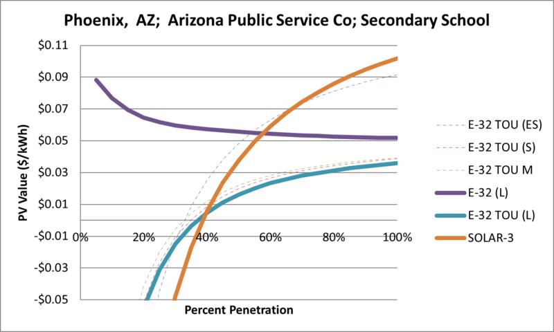 File:SVSecondarySchool Phoenix AZ Arizona Public Service Co.png