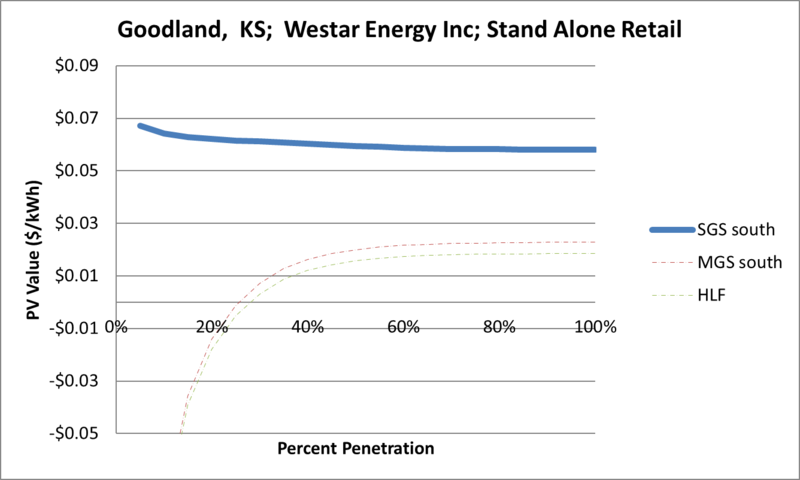File:SVStandAloneRetail Goodland KS Westar Energy Inc.png