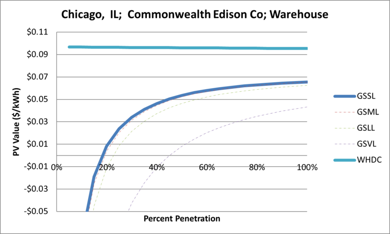 File:SVWarehouse Chicago IL Commonwealth Edison Co.png