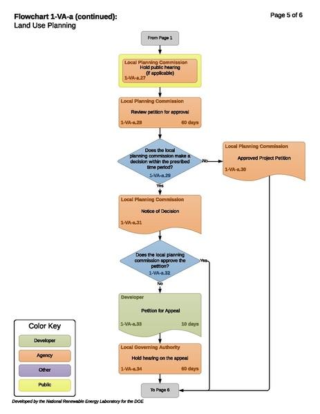 File:1-VA-a -T- Land Use Planning 2017-11-27.pdf