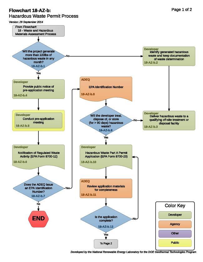 18-AZ-b Hazardous Waste Permit Process.pdf