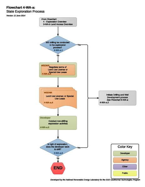 File:4-WA-a State Exploration Process.pdf