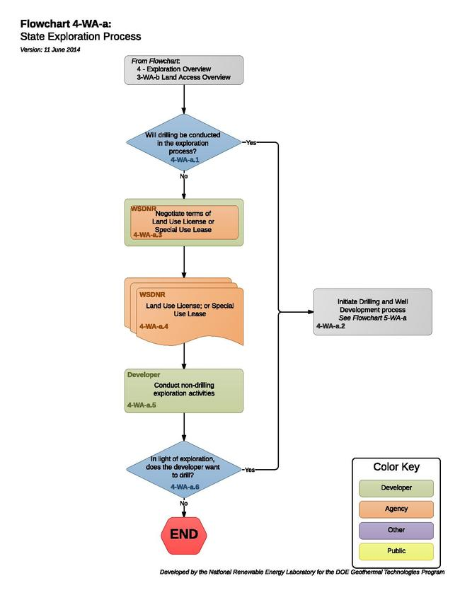 4-WA-a State Exploration Process.pdf