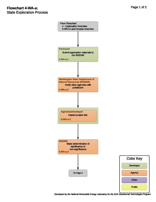 4-WA-a State Exploration Process.pdf