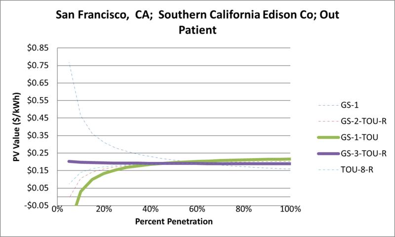 File:SVOutPatient San Francisco CA Southern California Edison Co.png