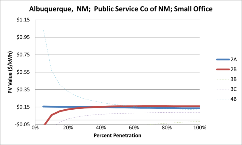 File:SVSmallOffice Albuquerque NM Public Service Co of NM.png