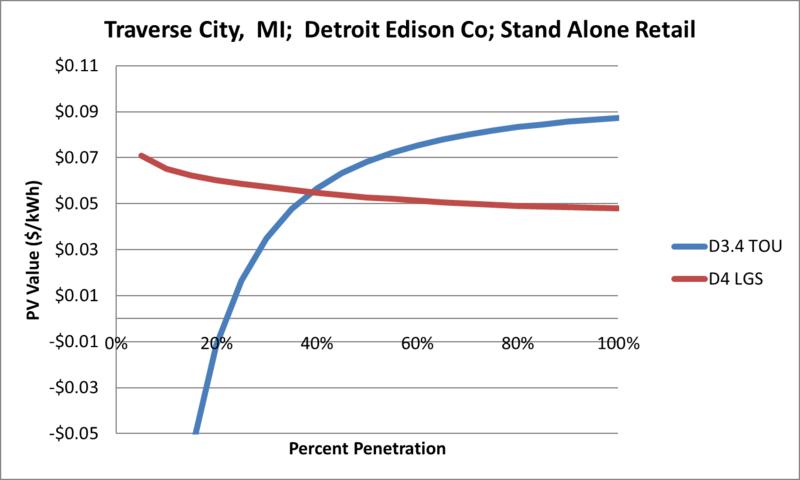 File:SVStandAloneRetail Traverse City MI Detroit Edison Co.png