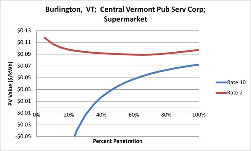 File:SVSupermarket Burlington VT Central Vermont Pub Serv Corp.png