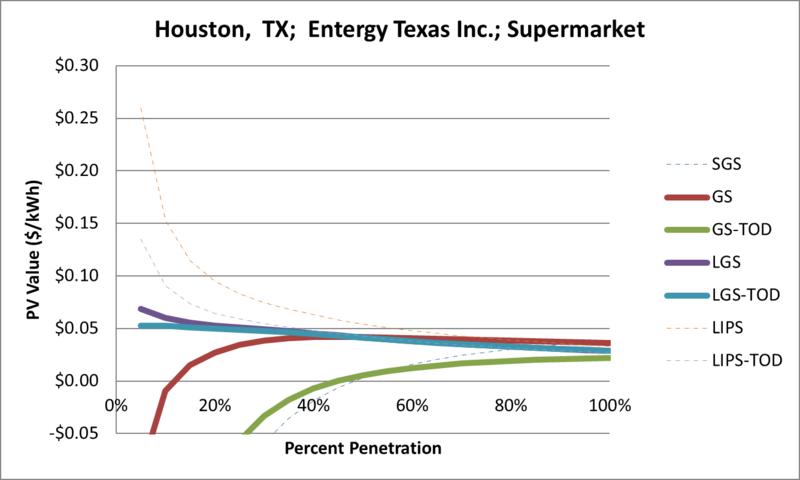 File:SVSupermarket Houston TX Entergy Texas Inc..png