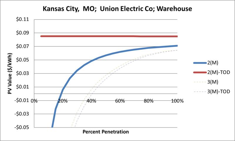 File:SVWarehouse Kansas City MO Union Electric Co.png