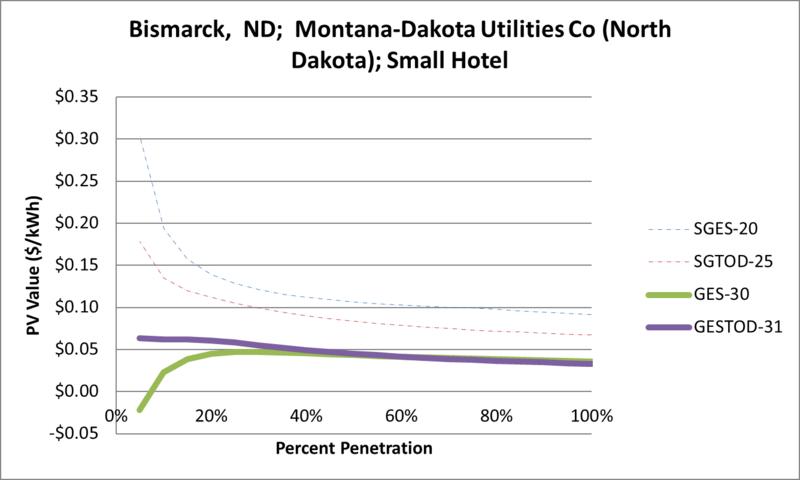 File:SVSmallHotel Bismarck ND Montana-Dakota Utilities Co (North Dakota).png