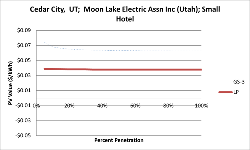 File:SVSmallHotel Cedar City UT Moon Lake Electric Assn Inc (Utah).png