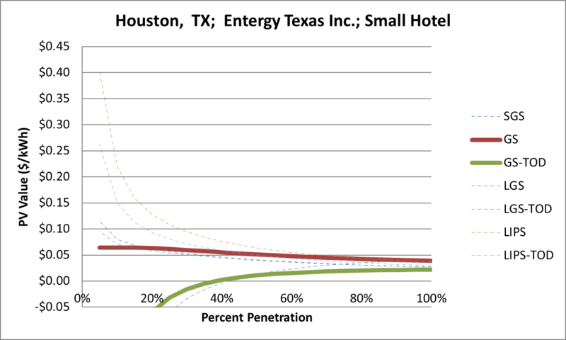 File:SVSmallHotel Houston TX Entergy Texas Inc..png