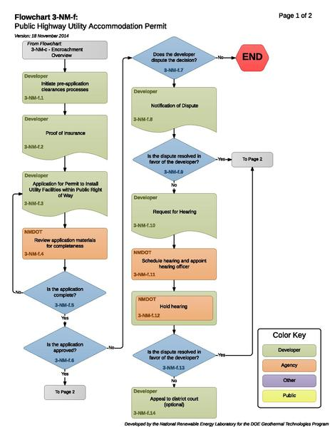 File:3-NM-f Public Highway Utility Accommodation Permit.pdf