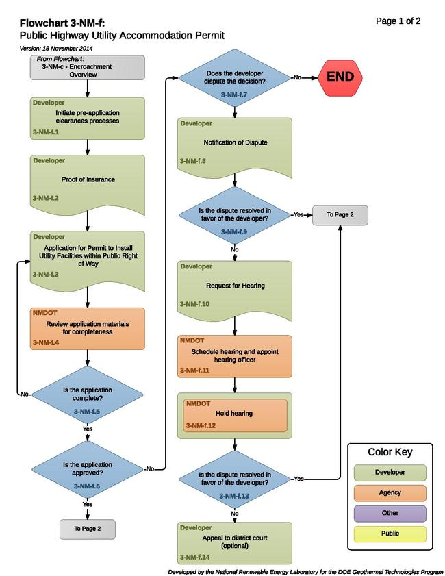 3-NM-f Public Highway Utility Accommodation Permit.pdf