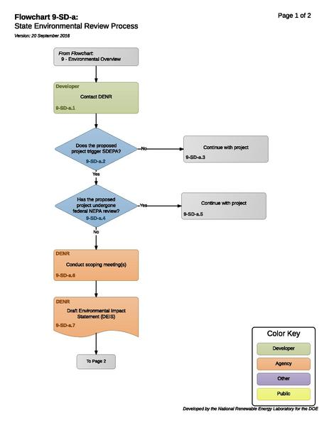 File:9-SD-a - State Environmental Review Process 2016-09-20.pdf