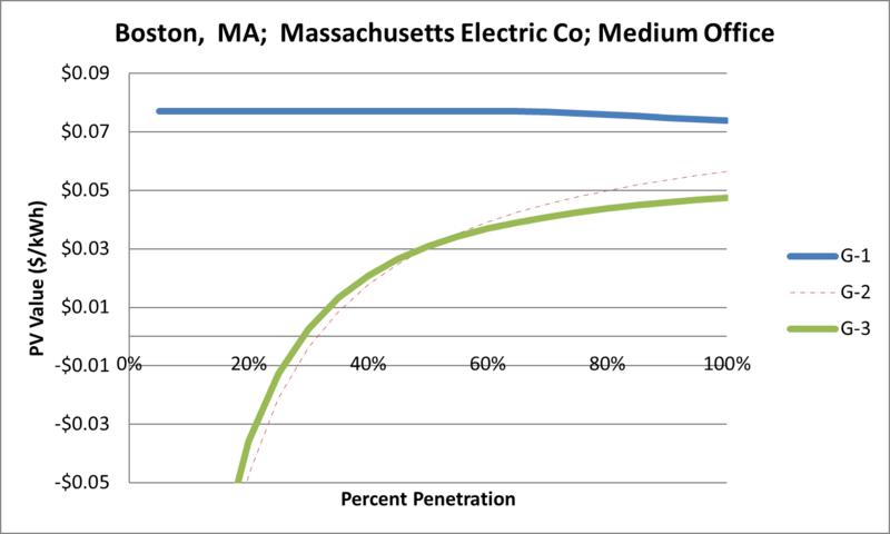 File:SVMediumOffice Boston MA Massachusetts Electric Co.png