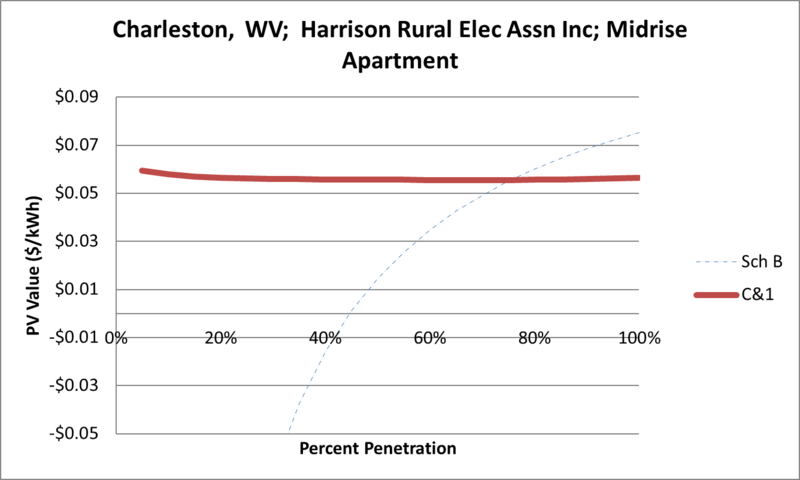 File:SVMidriseApartment Charleston WV Harrison Rural Elec Assn Inc.png