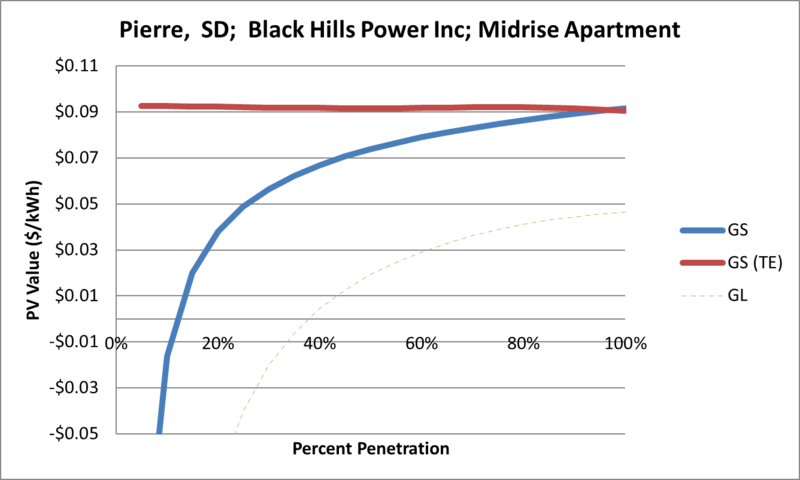 File:SVMidriseApartment Pierre SD Black Hills Power Inc.png