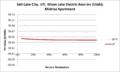 SVMidriseApartment Salt Lake City UT Moon Lake Electric Assn Inc (Utah).png
