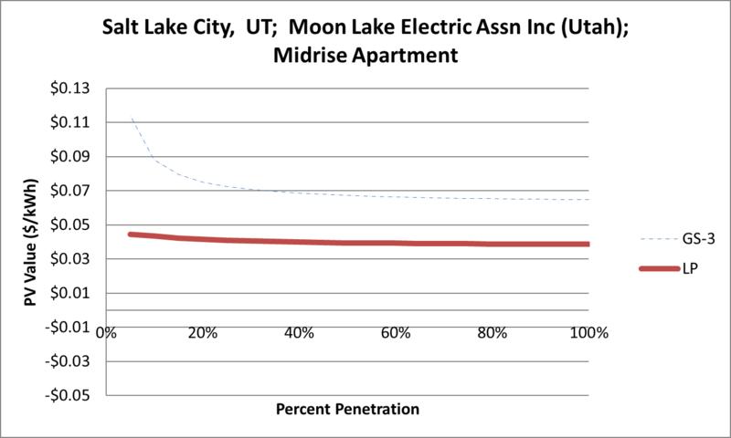 File:SVMidriseApartment Salt Lake City UT Moon Lake Electric Assn Inc (Utah).png