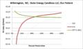 SVOutPatient Wilmington NC Duke Energy Carolinas LLC.png
