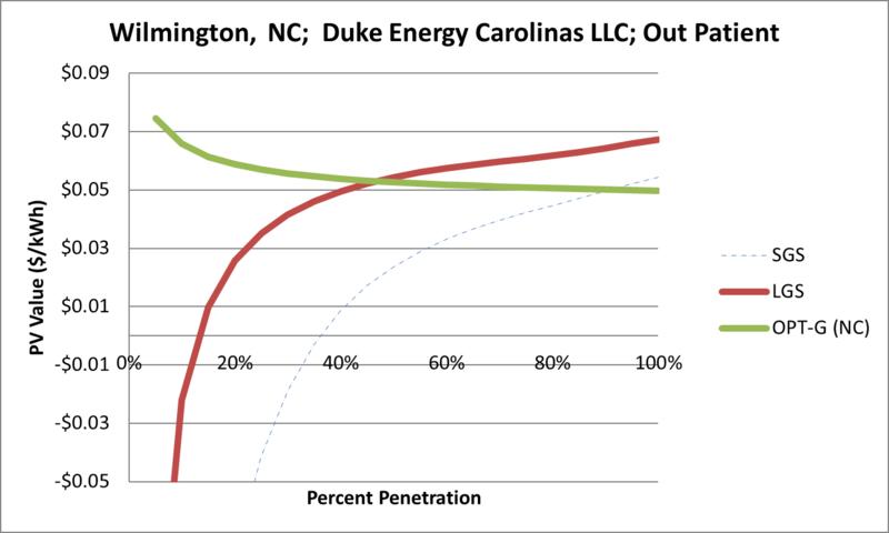 File:SVOutPatient Wilmington NC Duke Energy Carolinas LLC.png