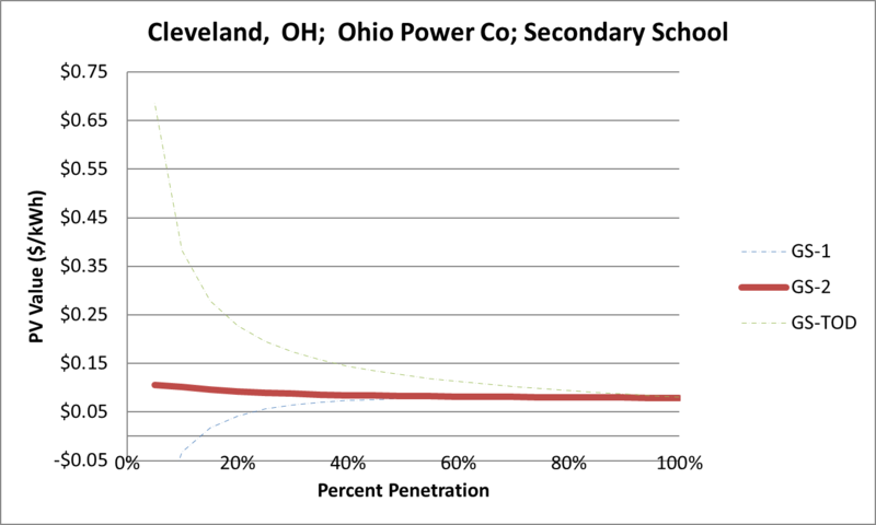 File:SVSecondarySchool Cleveland OH Ohio Power Co.png